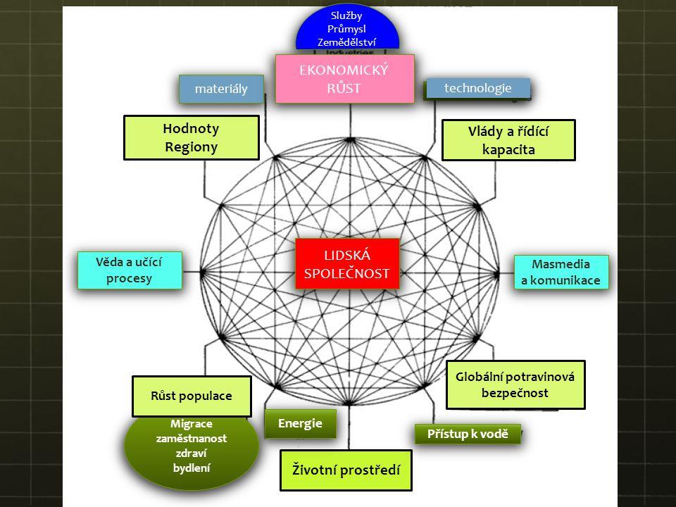 Vlády a řídící kapacita Globální potravinová bezpečnost