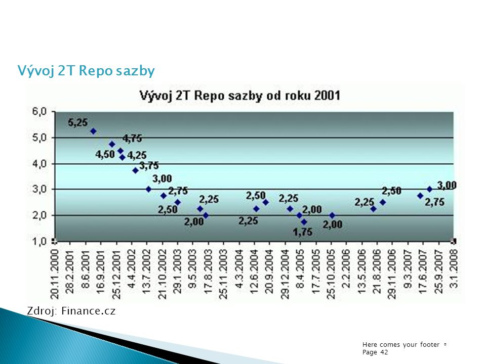 Vývoj 2T Repo sazby Zdroj: Finance.cz Here comes your footer  Page 42