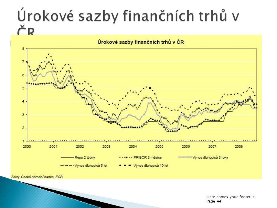 Úrokové sazby finančních trhů v ČR