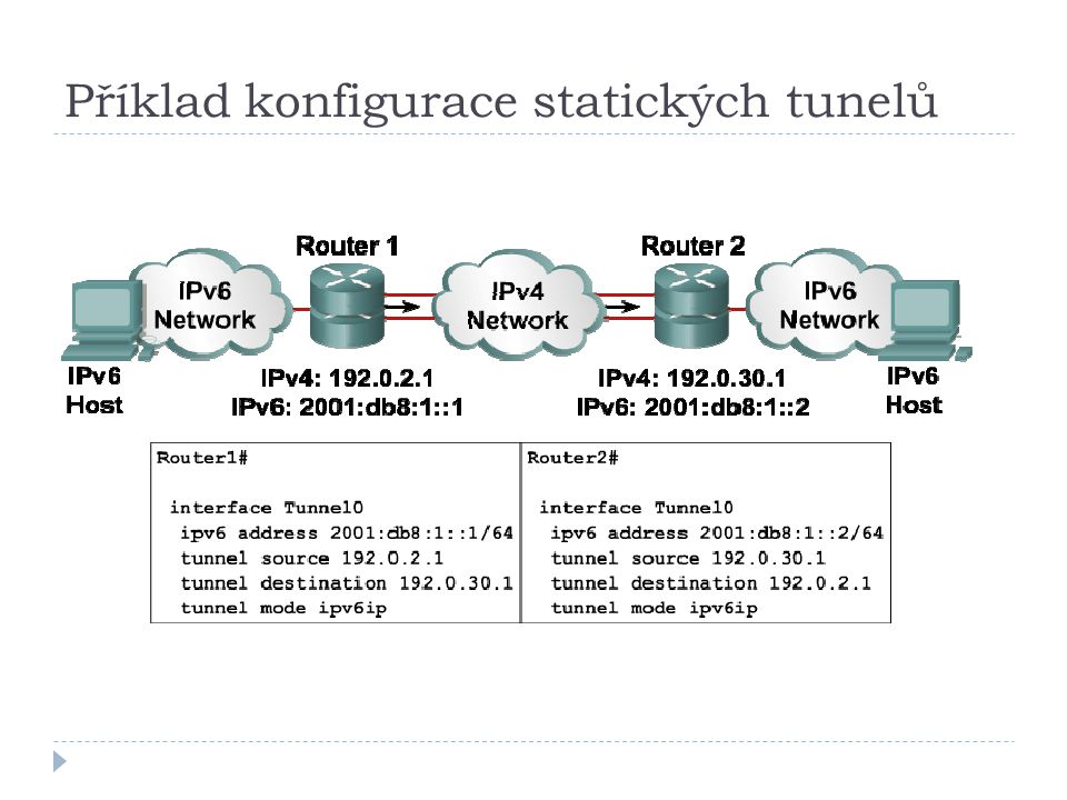Příklad konfigurace statických tunelů