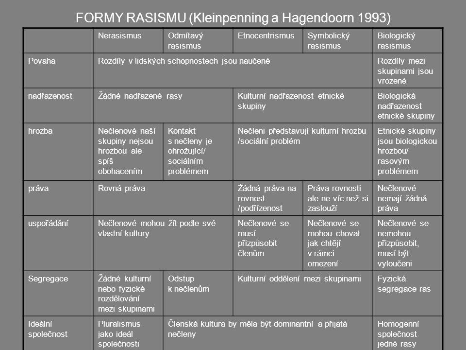 FORMY RASISMU (Kleinpenning a Hagendoorn 1993)