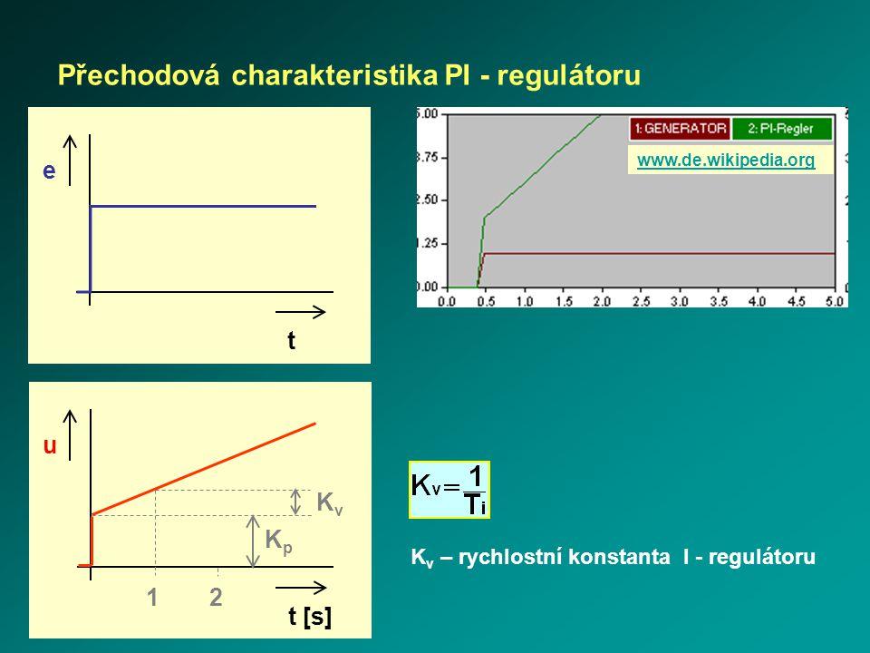 Přechodová charakteristika PI - regulátoru