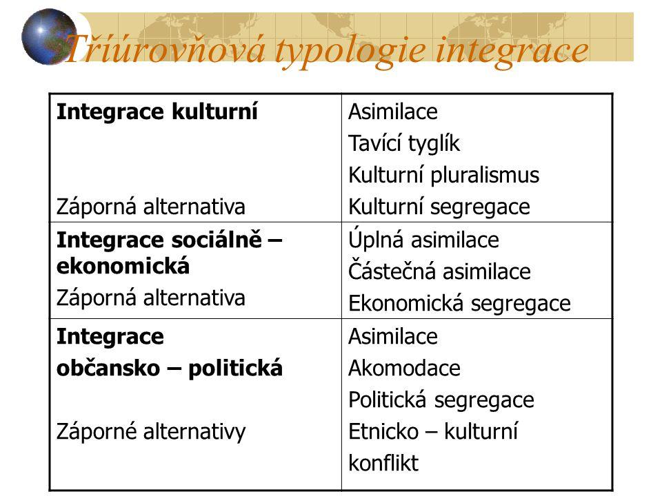 Tříúrovňová typologie integrace
