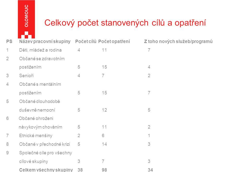 Celkový počet stanovených cílů a opatření