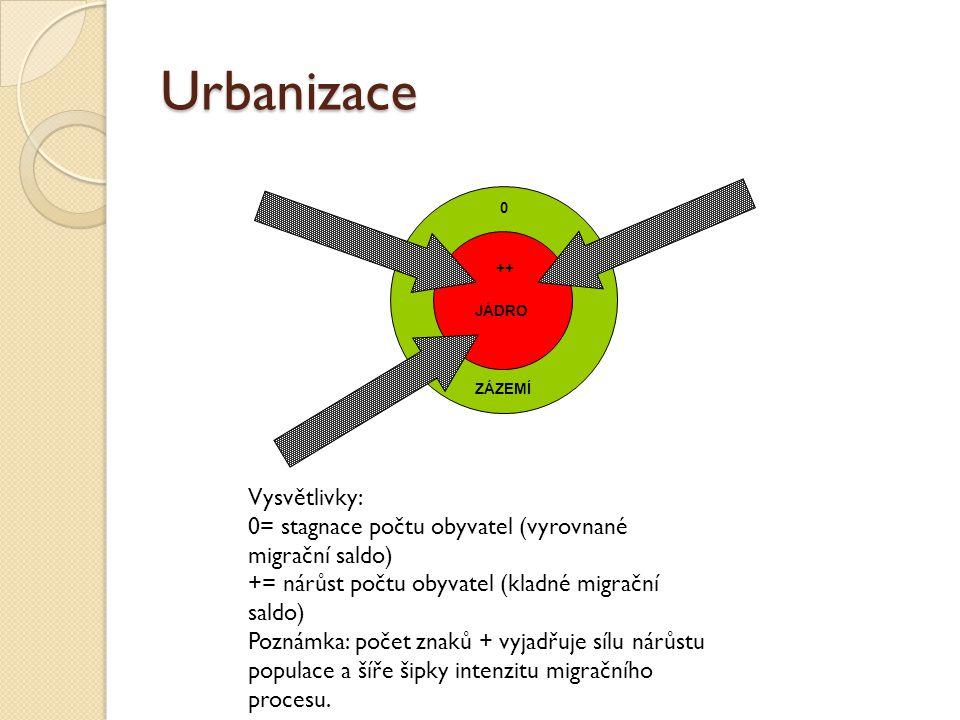 Urbanizace Vysvětlivky: