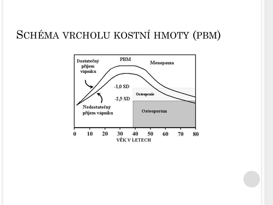 Schéma vrcholu kostní hmoty (pbm)