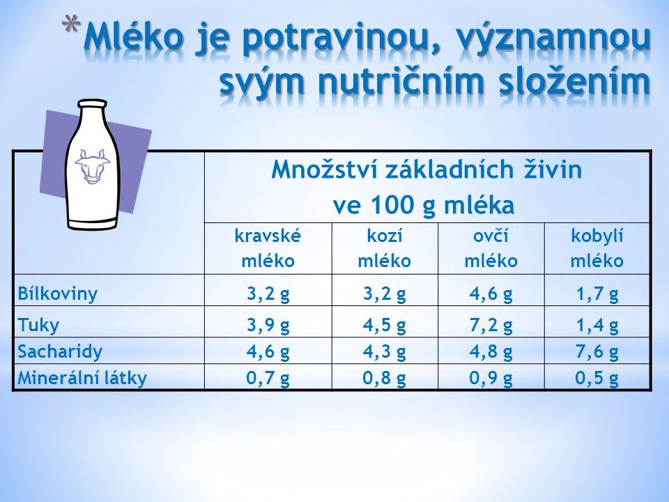 Mléko je potravinou, významnou svým nutričním složením
