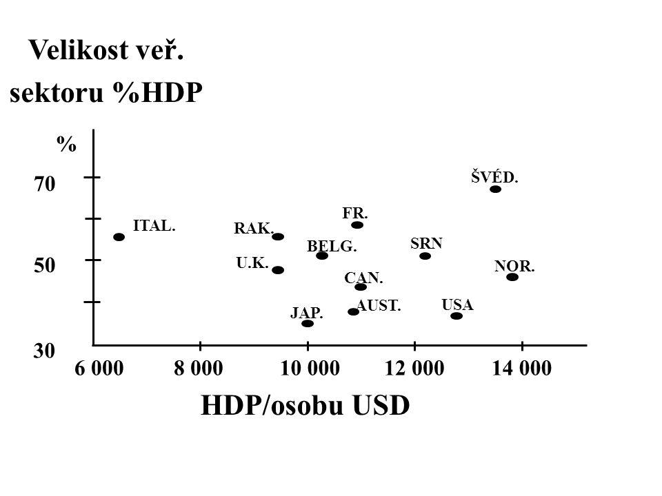 Velikost veř. sektoru %HDP HDP/osobu USD