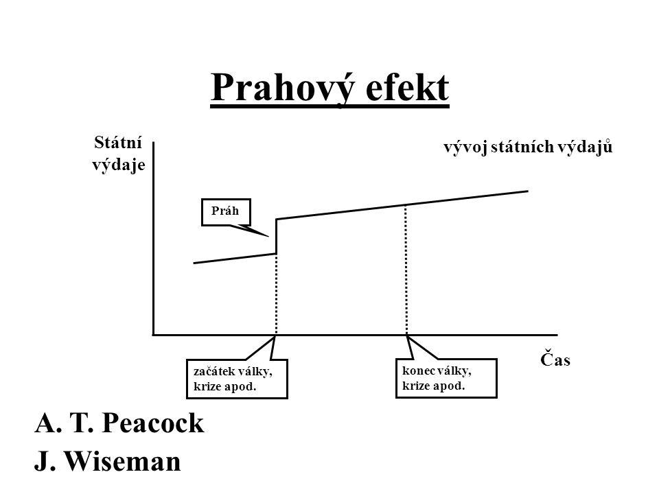 Prahový efekt A. T. Peacock J. Wiseman Státní výdaje