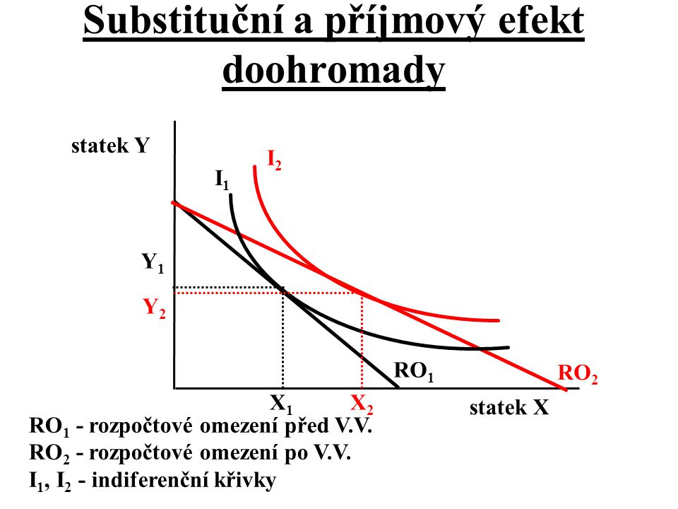Substituční a příjmový efekt doohromady