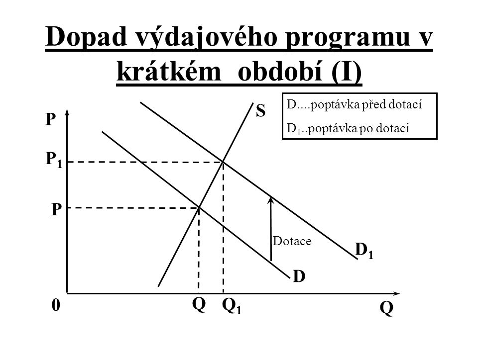 Dopad výdajového programu v krátkém období (I)