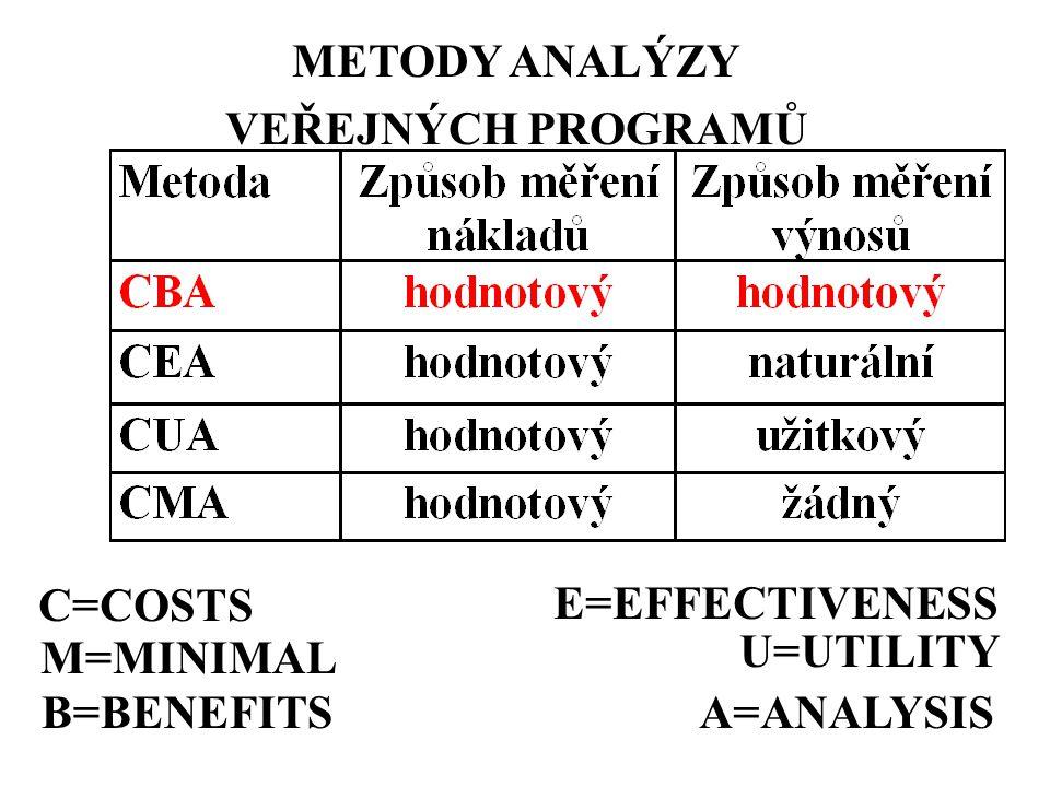 METODY ANALÝZY VEŘEJNÝCH PROGRAMŮ C=COSTS E=EFFECTIVENESS U=UTILITY M=MINIMAL B=BENEFITS A=ANALYSIS