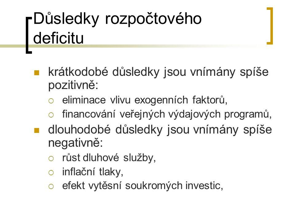 Důsledky rozpočtového deficitu