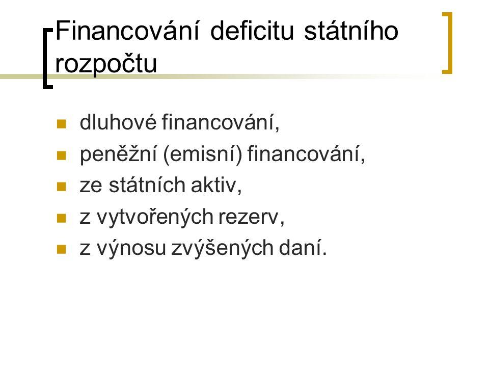Financování deficitu státního rozpočtu