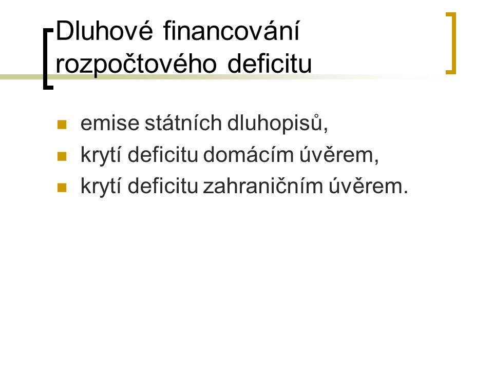 Dluhové financování rozpočtového deficitu