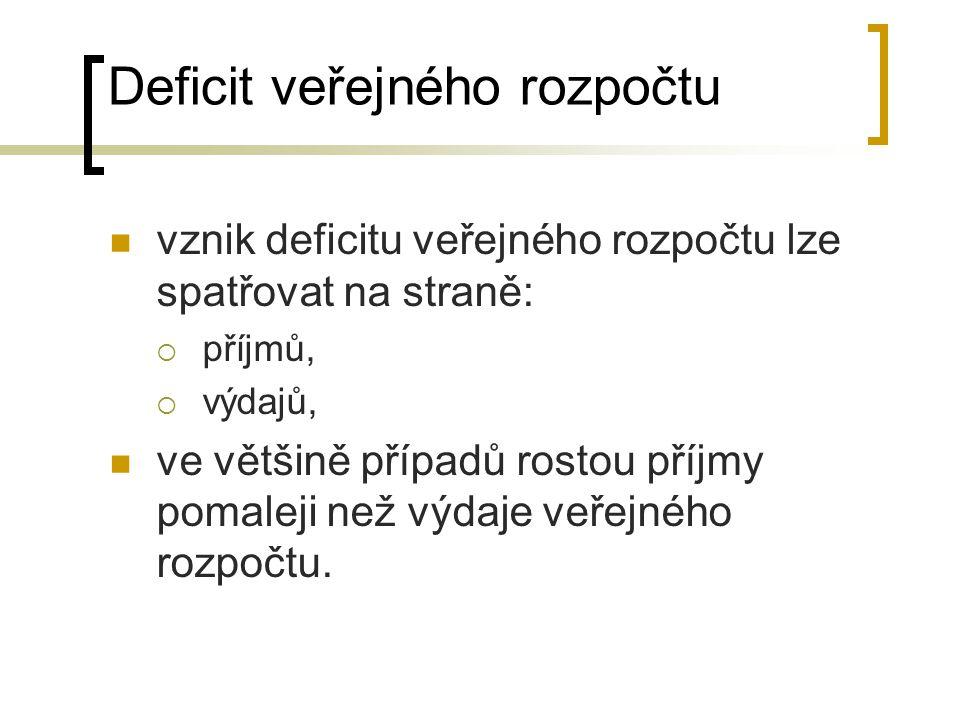 Deficit veřejného rozpočtu