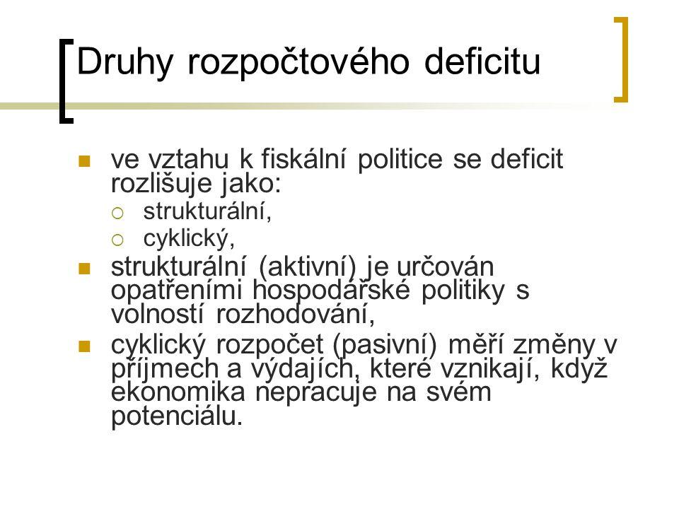Druhy rozpočtového deficitu