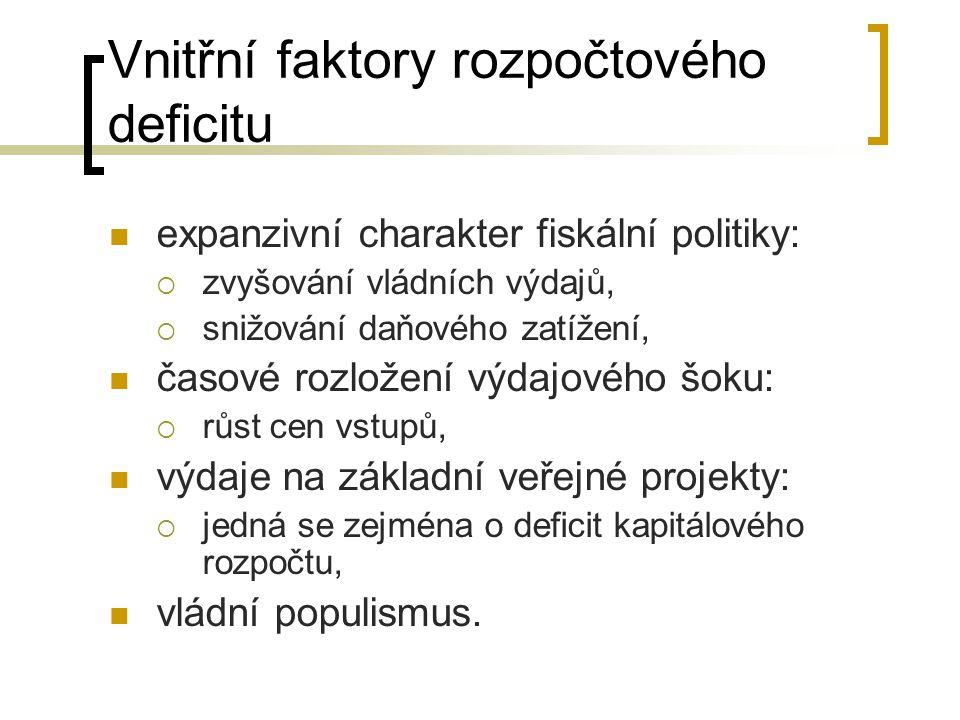 Vnitřní faktory rozpočtového deficitu