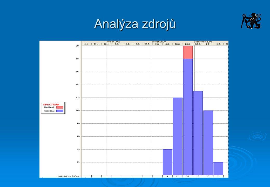 Analýza zdrojů