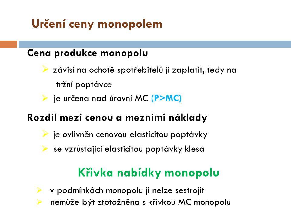 Křivka nabídky monopolu