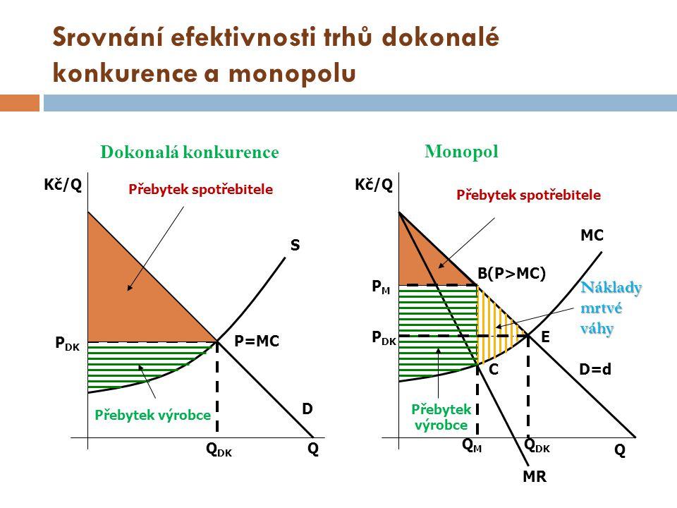 Srovnání efektivnosti trhů dokonalé konkurence a monopolu