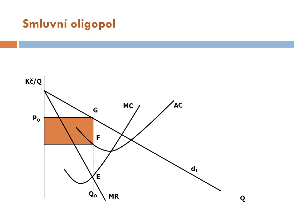 Smluvní oligopol Kč/Q MC AC G PO F d1 E QO MR Q