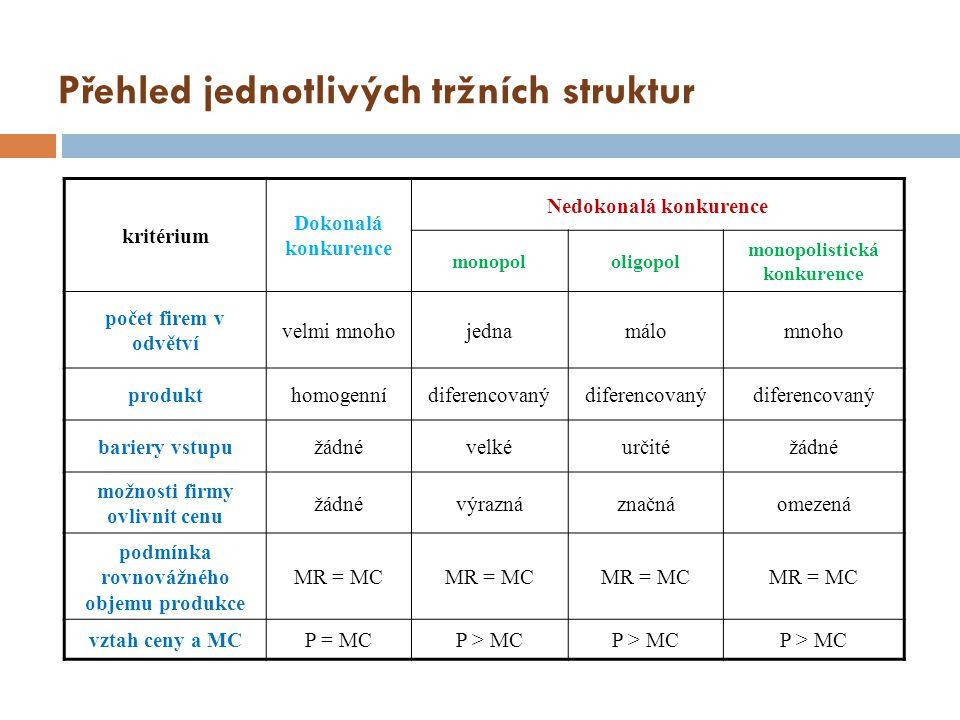 Přehled jednotlivých tržních struktur