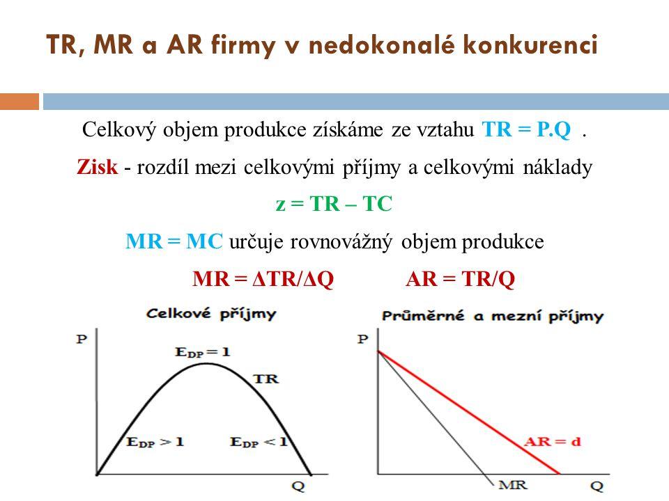 TR, MR a AR firmy v nedokonalé konkurenci
