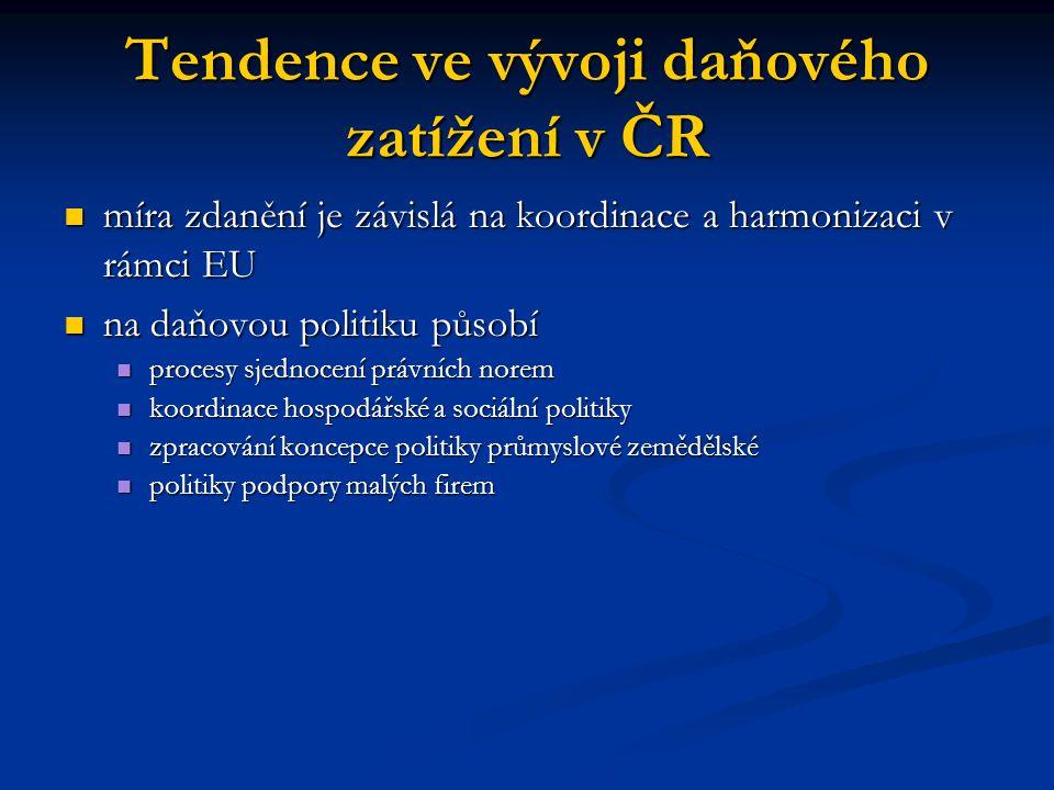 Tendence ve vývoji daňového zatížení v ČR