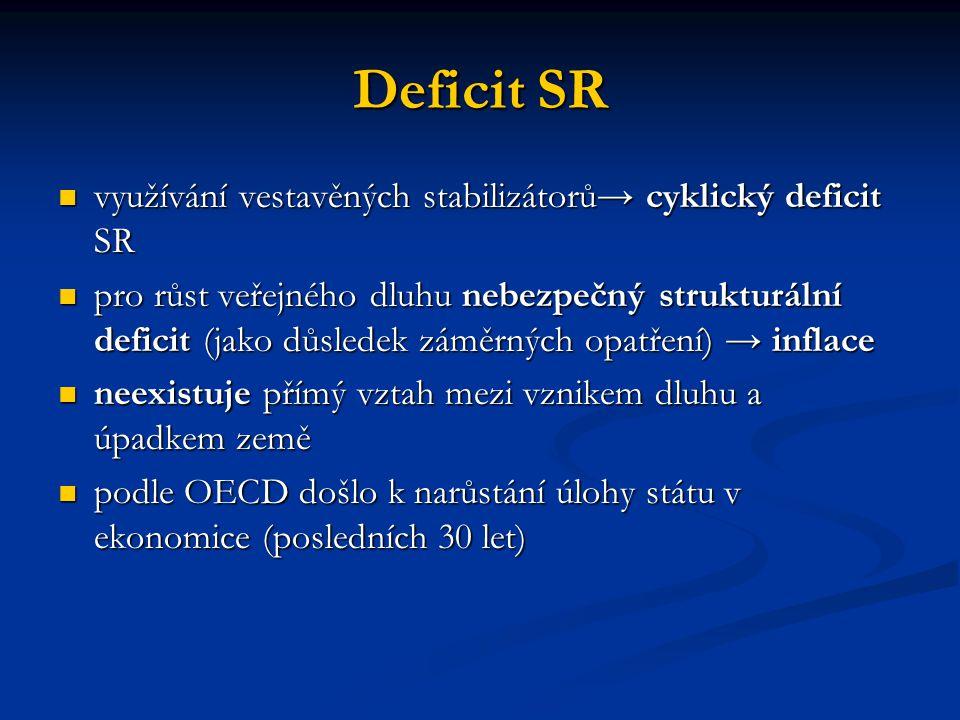 Deficit SR využívání vestavěných stabilizátorů→ cyklický deficit SR