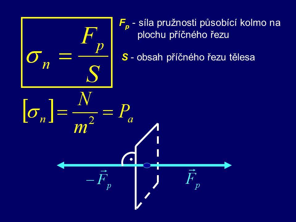 Fp - síla pružnosti působící kolmo na plochu příčného řezu