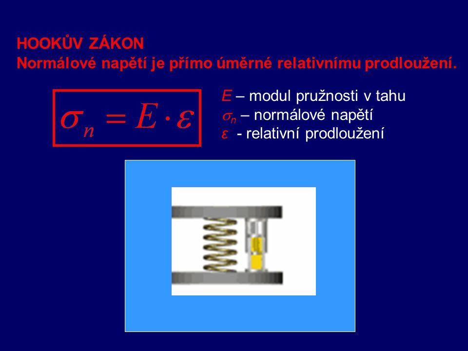 HOOKŮV ZÁKON Normálové napětí je přímo úměrné relativnímu prodloužení. E – modul pružnosti v tahu.