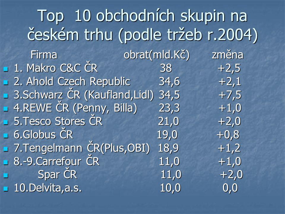 Top 10 obchodních skupin na českém trhu (podle tržeb r.2004)