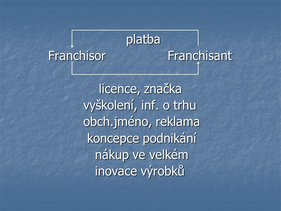 platba Franchisor Franchisant. licence, značka. vyškolení, inf. o trhu. obch.jméno, reklama.
