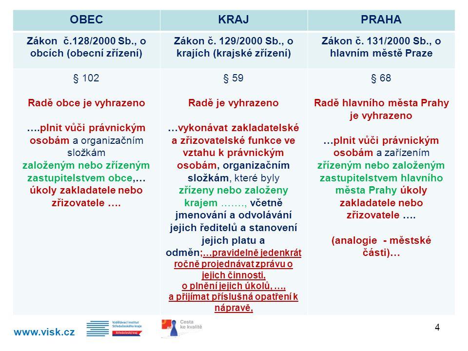 OBEC KRAJ PRAHA Zákon č.128/2000 Sb., o obcích (obecní zřízení)