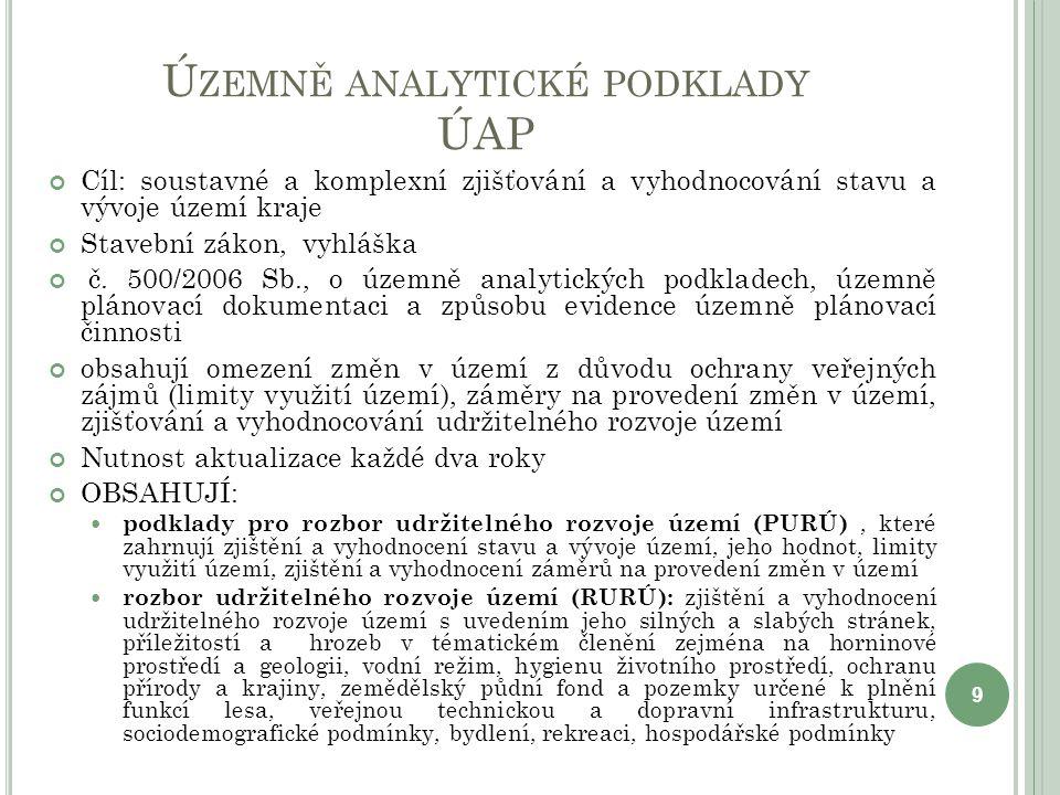Územně analytické podklady ÚAP