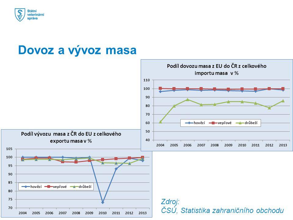 Dovoz a vývoz masa Zdroj: ČSÚ, Statistika zahraničního obchodu