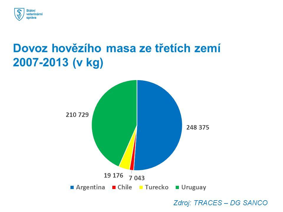 Dovoz hovězího masa ze třetích zemí 2007-2013 (v kg)