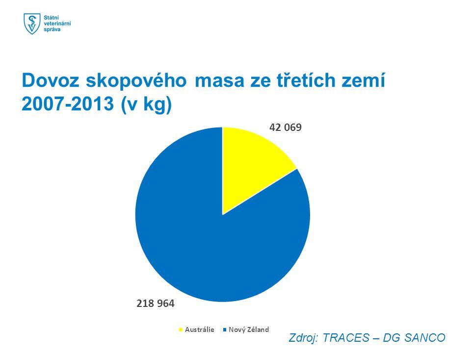 Dovoz skopového masa ze třetích zemí 2007-2013 (v kg)