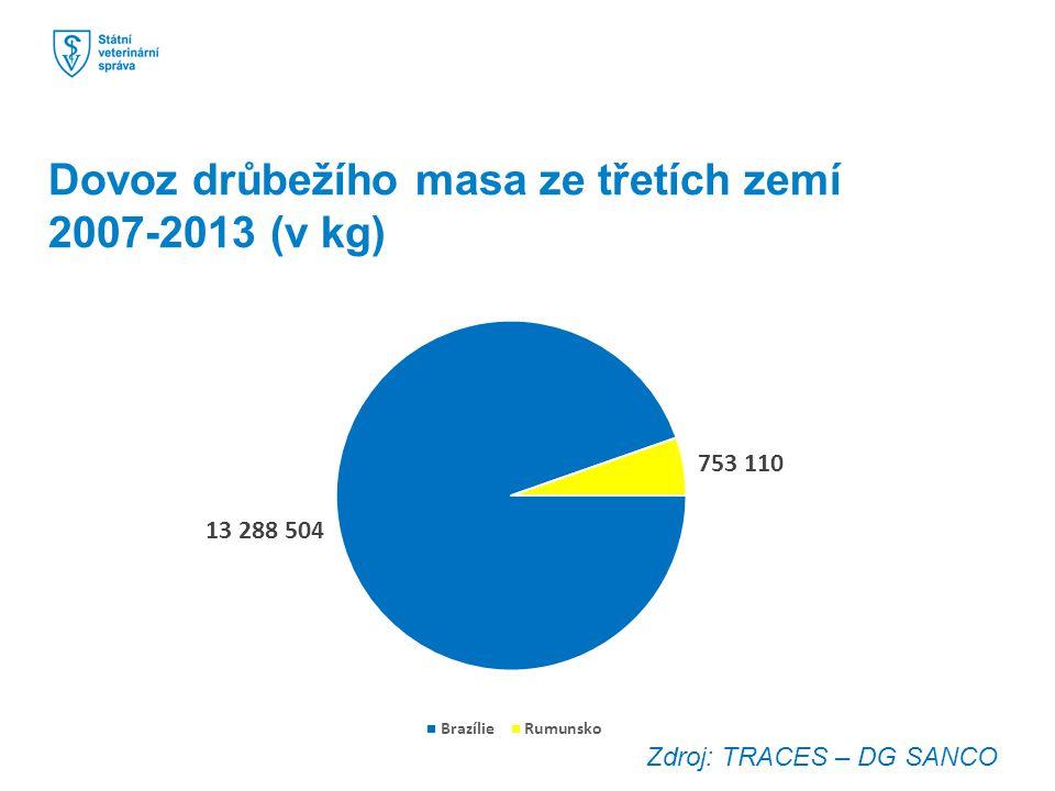 Dovoz drůbežího masa ze třetích zemí 2007-2013 (v kg)
