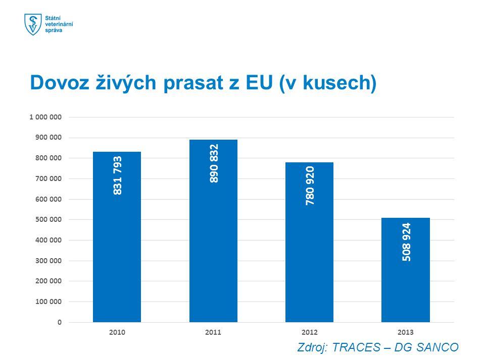 Dovoz živých prasat z EU (v kusech)