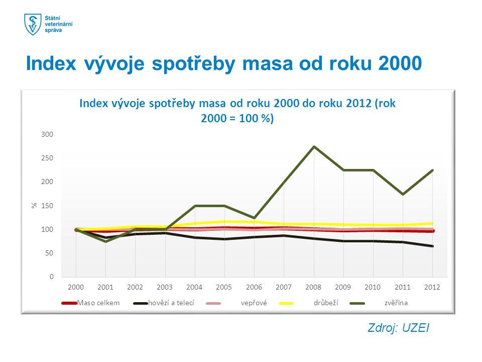 Index vývoje spotřeby masa od roku 2000