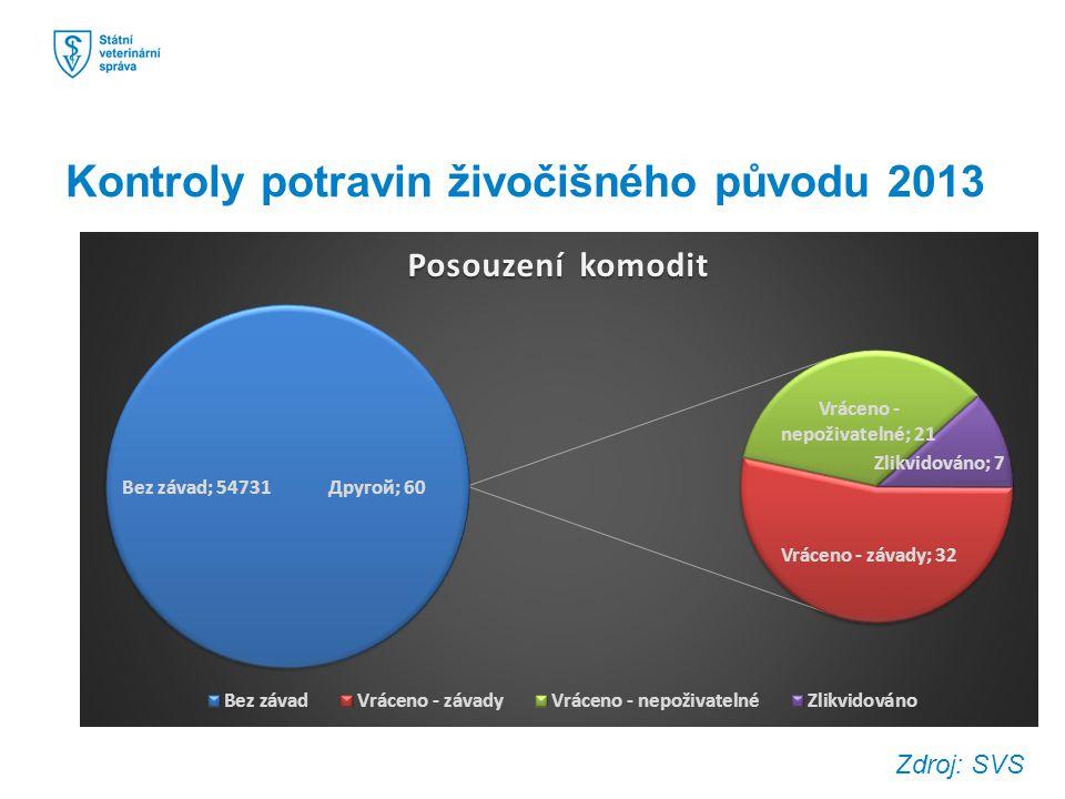 Kontroly potravin živočišného původu 2013