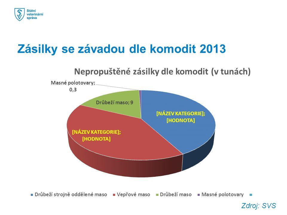 Zásilky se závadou dle komodit 2013