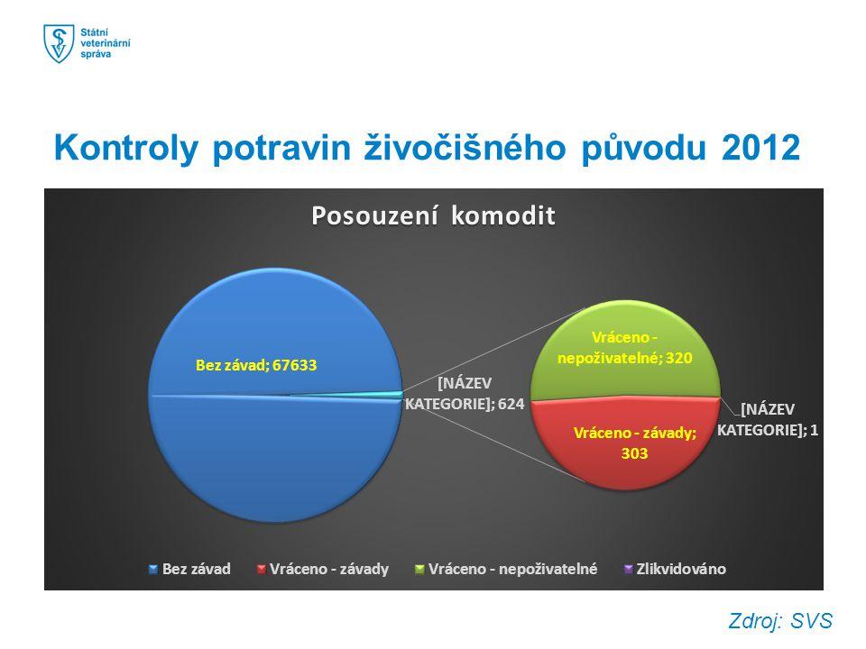 Kontroly potravin živočišného původu 2012