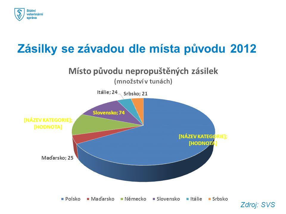 Zásilky se závadou dle místa původu 2012