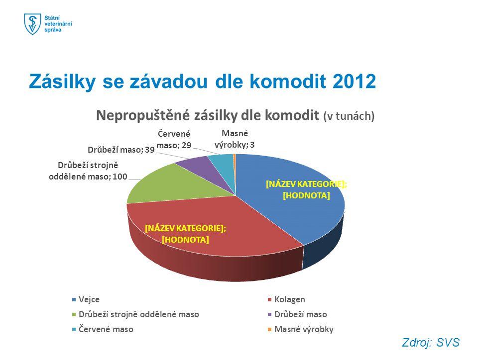 Zásilky se závadou dle komodit 2012