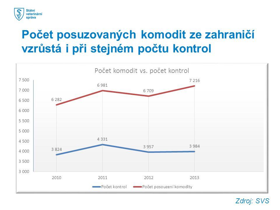 Počet posuzovaných komodit ze zahraničí vzrůstá i při stejném počtu kontrol