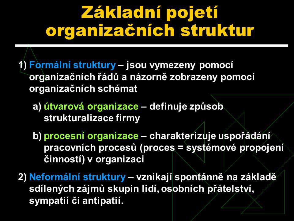 Základní pojetí organizačních struktur