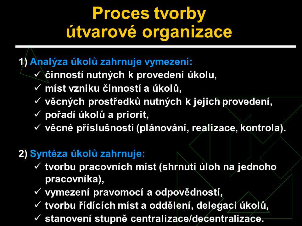 Proces tvorby útvarové organizace